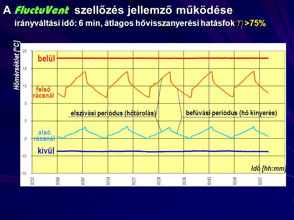 A FluctuVent szellőzés jellemző működése irányváltási idő: 6 min, átlagos hővisszanyerési hatásfok h>75%
