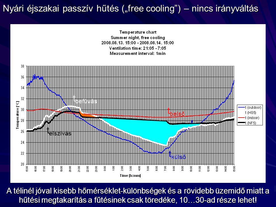 """Nyári éjszakai passzív hűtés (""""free cooling ) – nincs irányváltás"""