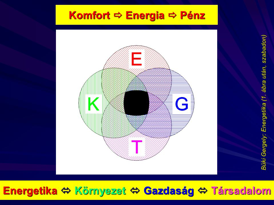 Komfort  Energia  Pénz