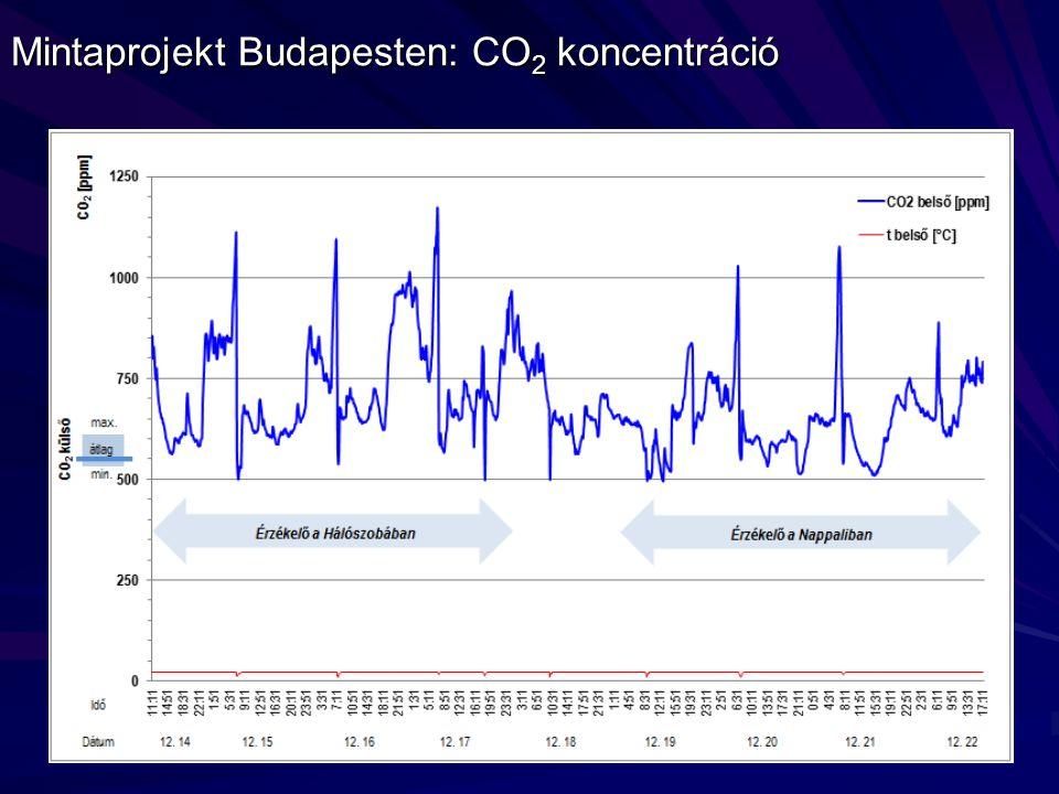Mintaprojekt Budapesten: CO2 koncentráció