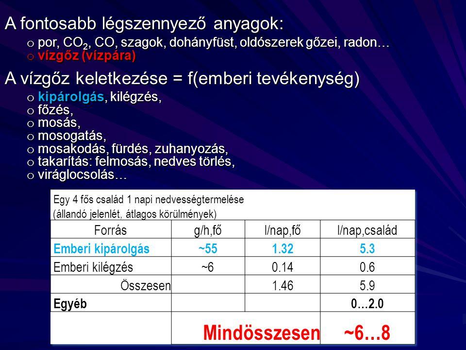 Mindösszesen ~6…8 A fontosabb légszennyező anyagok: