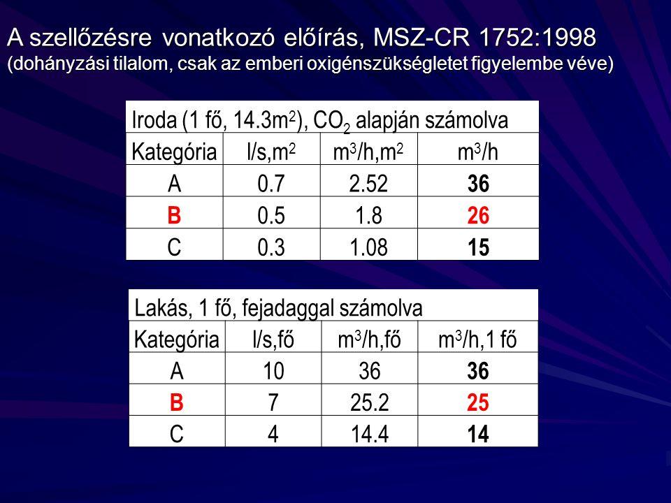 A szellőzésre vonatkozó előírás, MSZ-CR 1752:1998