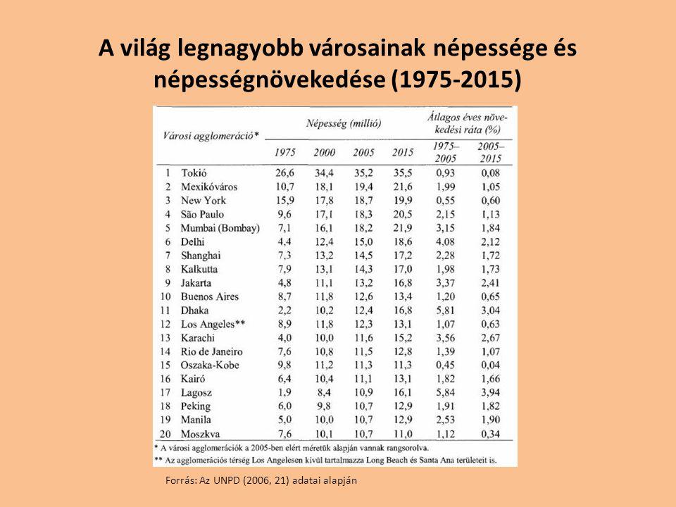 A világ legnagyobb városainak népessége és népességnövekedése (1975-2015)