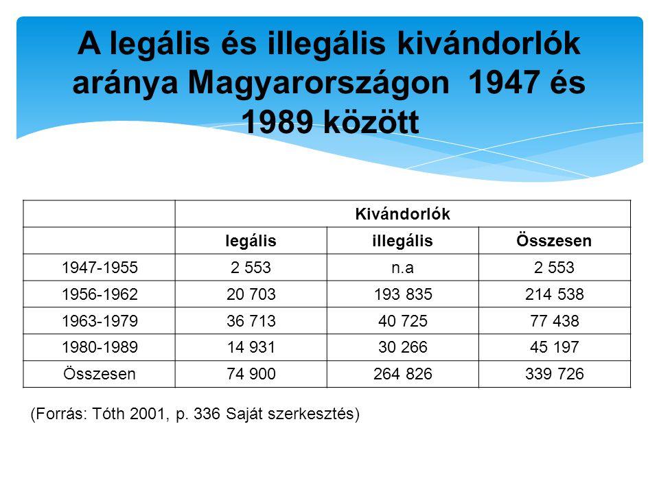 A legális és illegális kivándorlók aránya Magyarországon 1947 és 1989 között