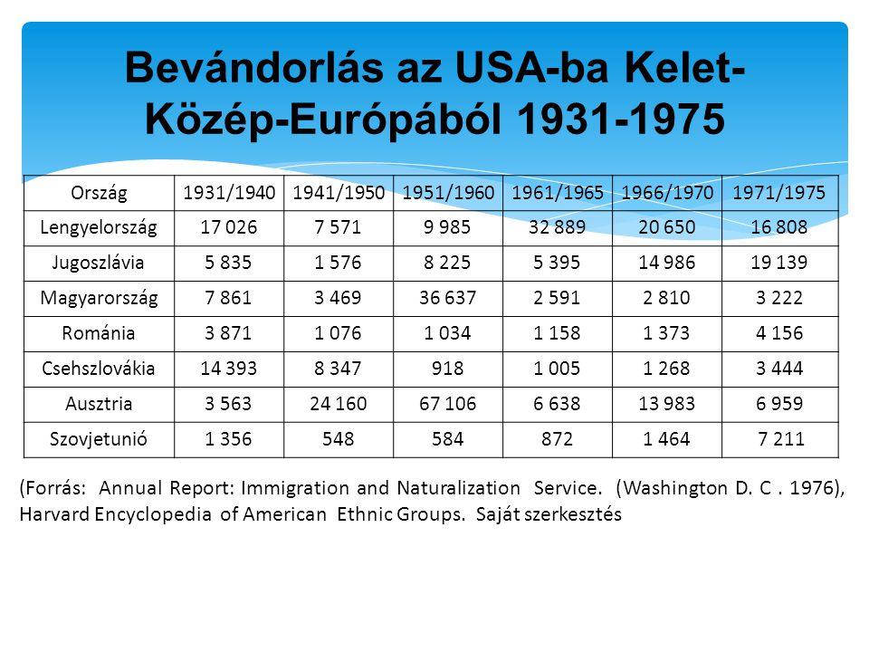 Bevándorlás az USA-ba Kelet-Közép-Európából 1931-1975