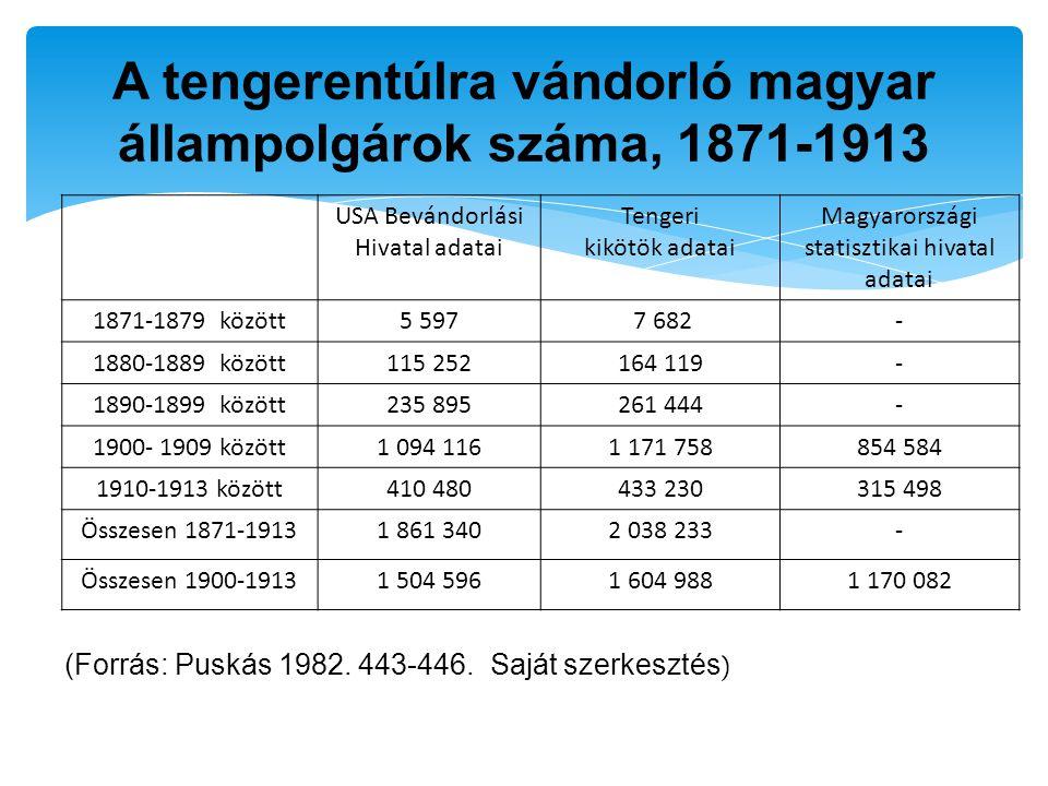 A tengerentúlra vándorló magyar állampolgárok száma, 1871-1913