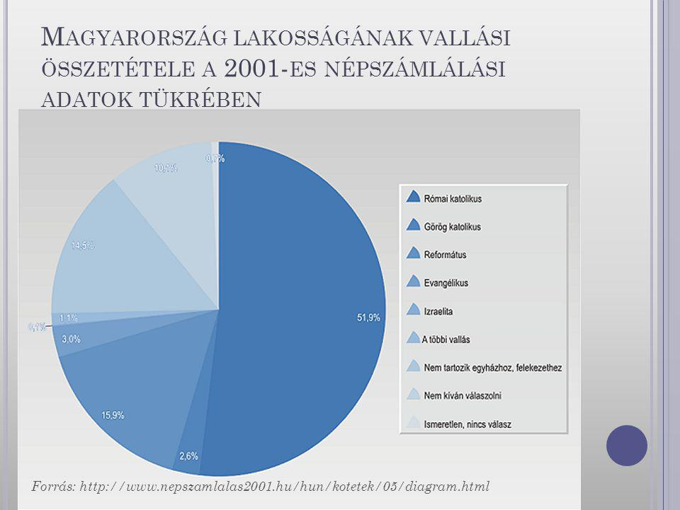 Magyarország lakosságának vallási összetétele a 2001-es népszámlálási adatok tükrében