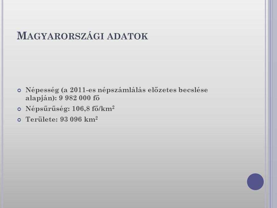 Magyarországi adatok Népesség (a 2011-es népszámlálás előzetes becslése alapján): 9 982 000 fő. Népsűrűség: 106,8 fő/km2.