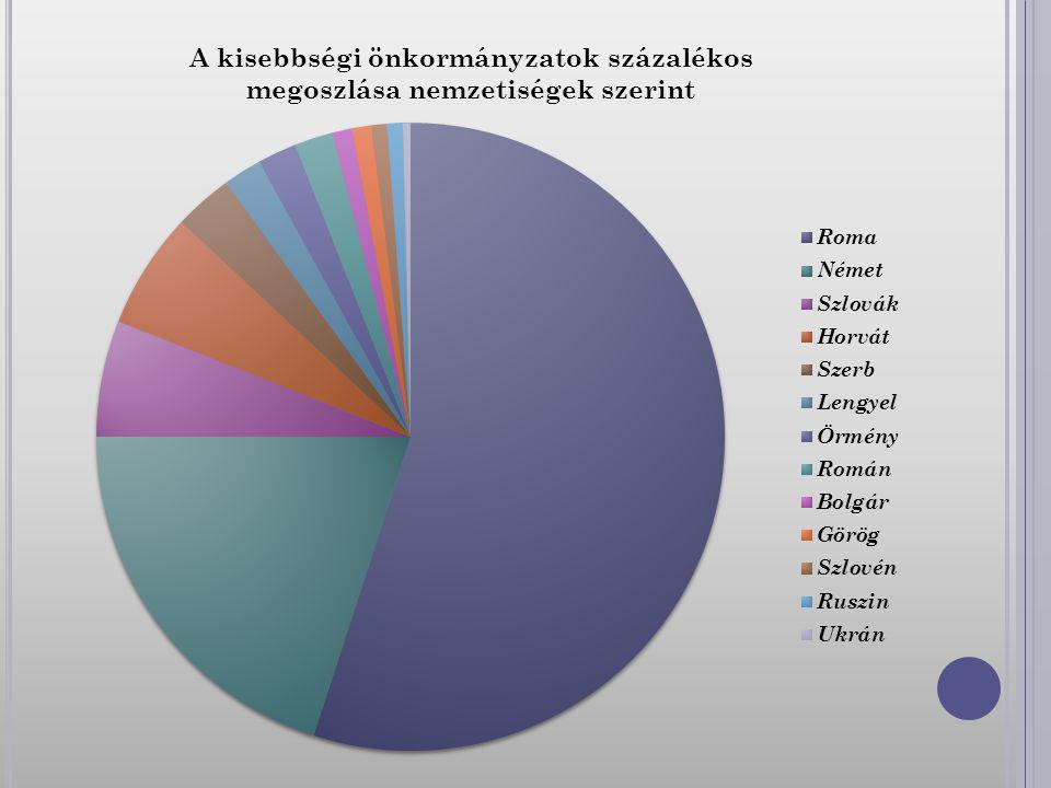 1993-ban a magyar országgyűlés elfogadta a Nemzetiségi törvényt(Nemzeti és Etnikai Kisebbségek jogairól szóló törvény). A törvény szerint a Magyarországon honos nemzeti és etnikai kisebbségek helyi és országos kisebbségi önkormányzatokathozhatnak létre.