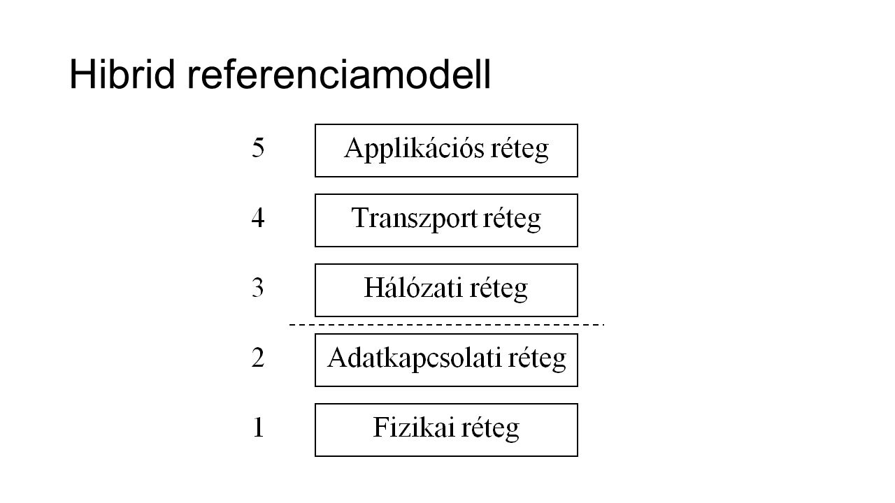 Hibrid referenciamodell