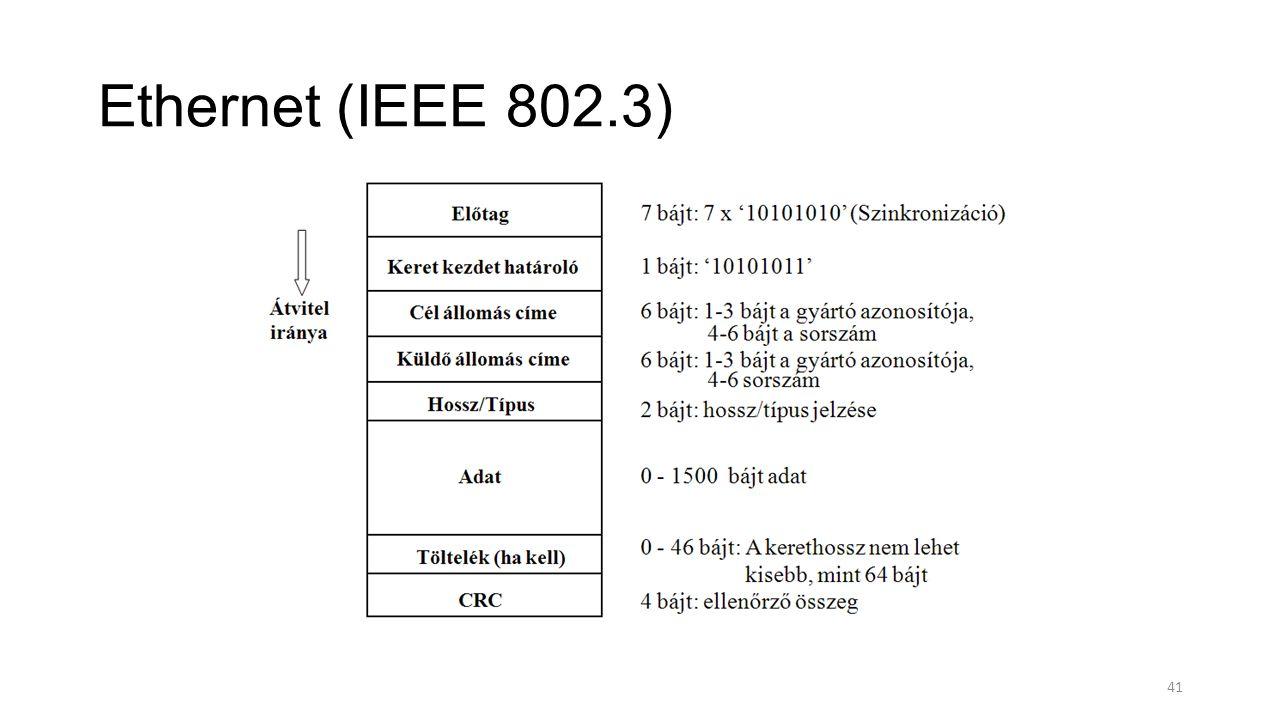 Ethernet (IEEE 802.3)
