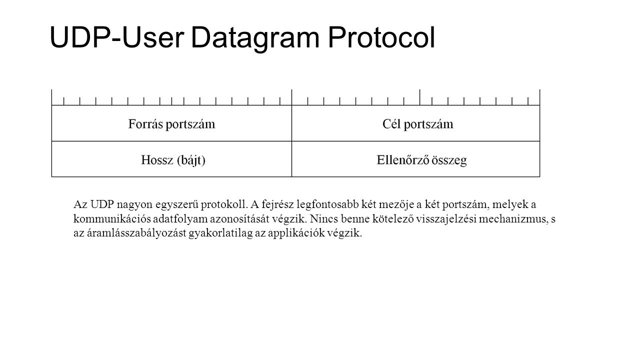 UDP-User Datagram Protocol
