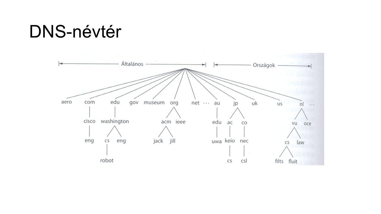 DNS-névtér