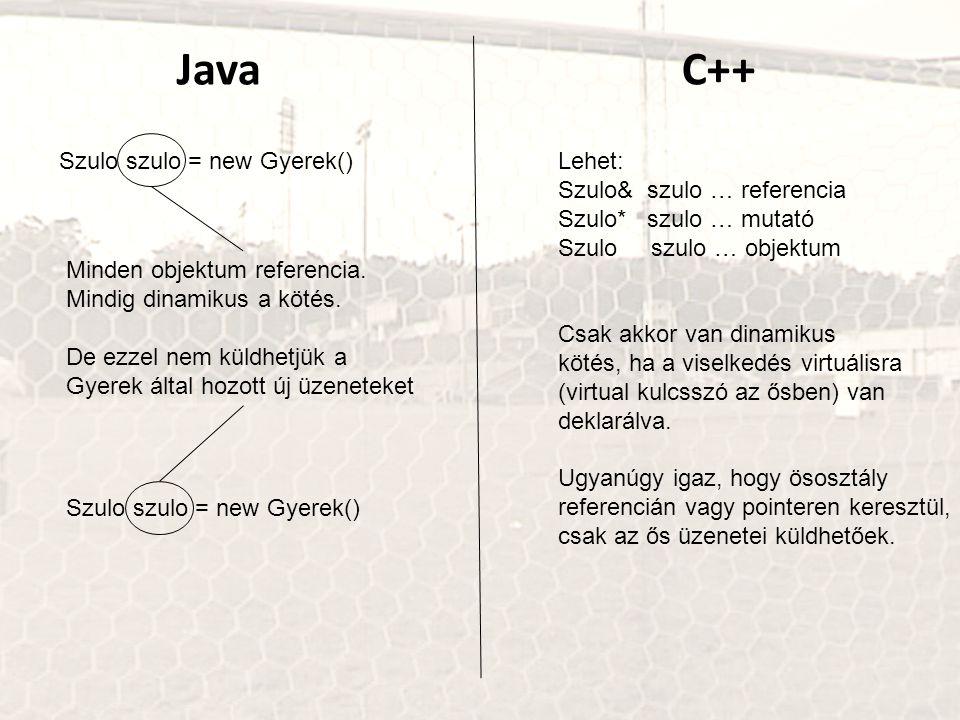 Java C++ Szulo szulo = new Gyerek() Lehet: