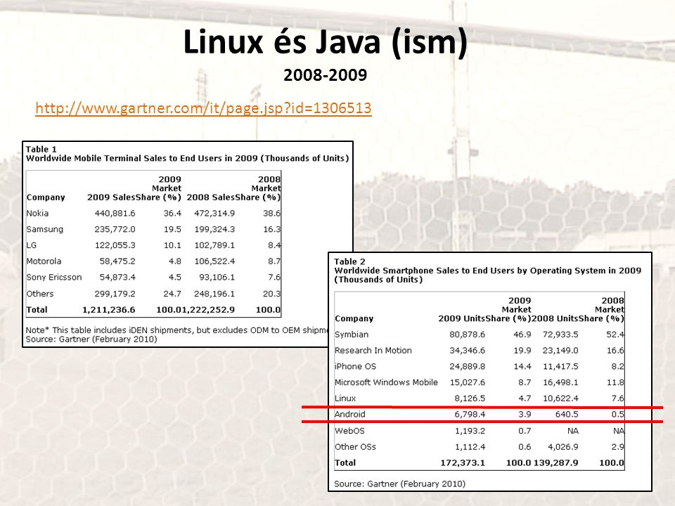 Linux és Java (ism) 2008-2009 http://www.gartner.com/it/page.jsp id=1306513