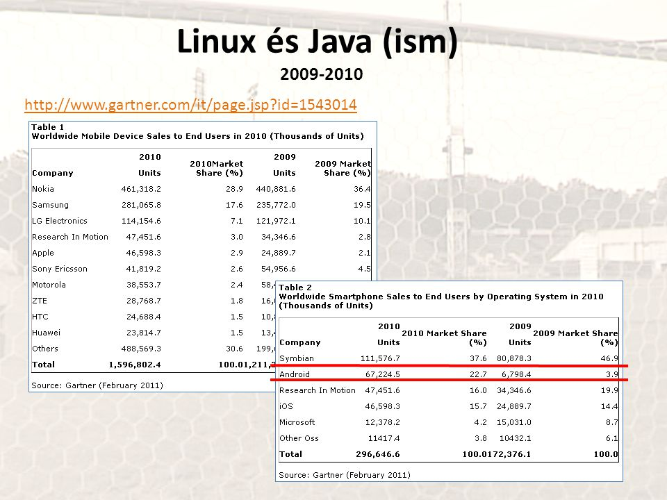 Linux és Java (ism) 2009-2010 http://www.gartner.com/it/page.jsp id=1543014