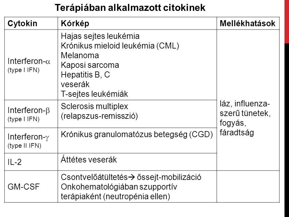 Terápiában alkalmazott citokinek