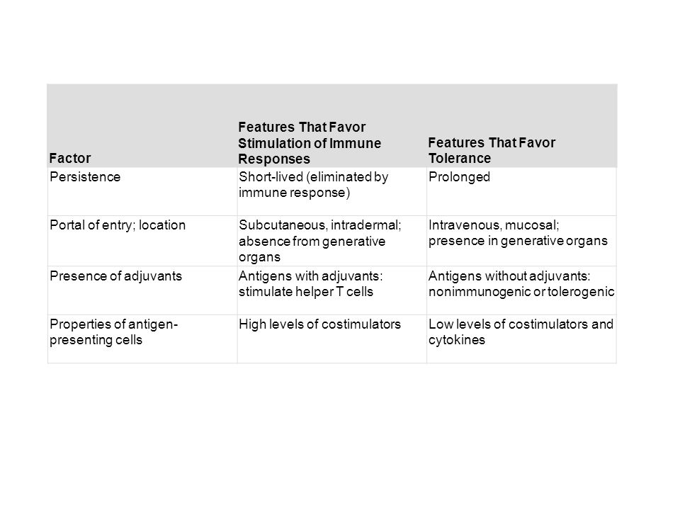 Features That Favor Stimulation of Immune Responses
