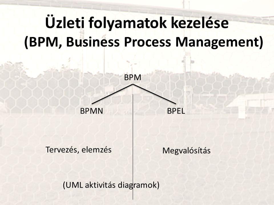 Üzleti folyamatok kezelése (BPM, Business Process Management)