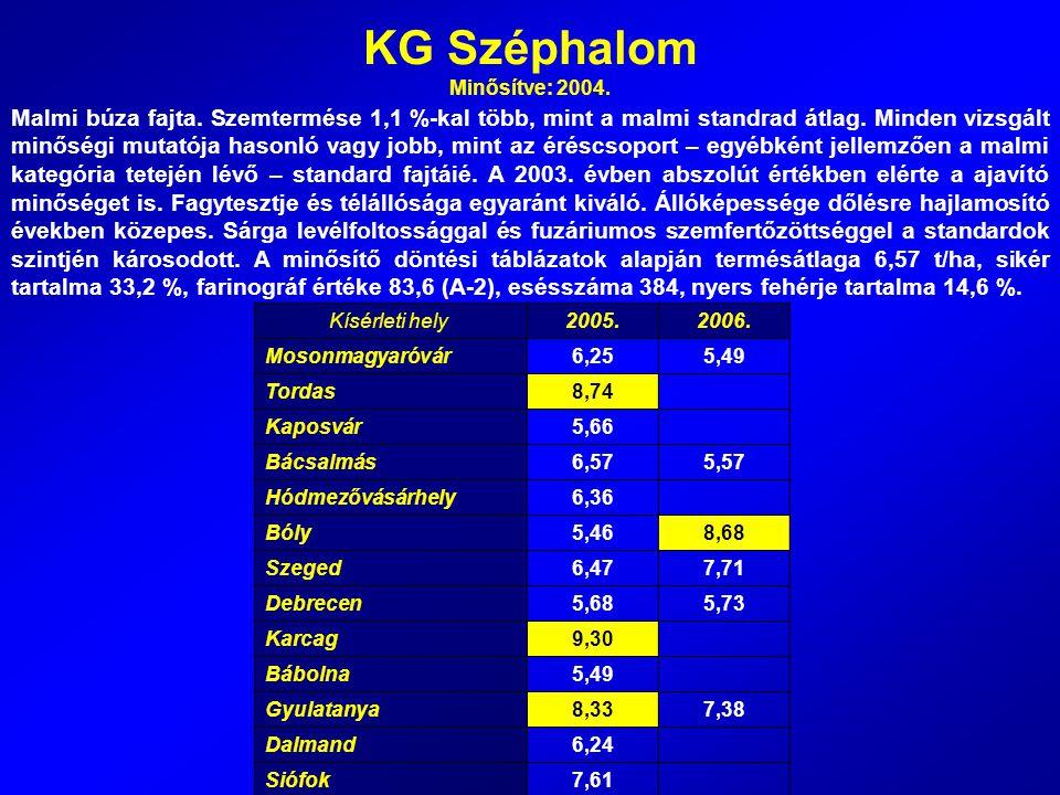 KG Széphalom Minősítve: 2004.