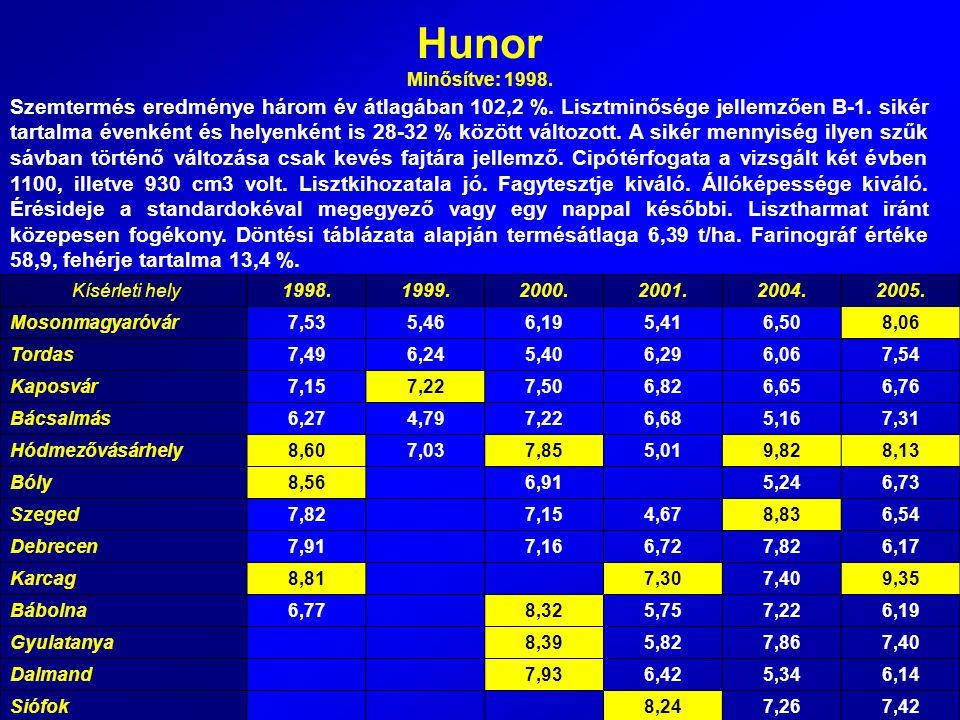 Hunor Minősítve: 1998.