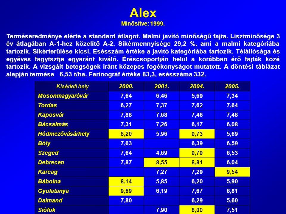 Alex Minősítve: 1999.