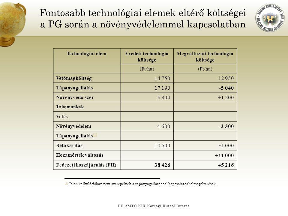 Eredeti technológia költsége Megváltozott technológia költsége