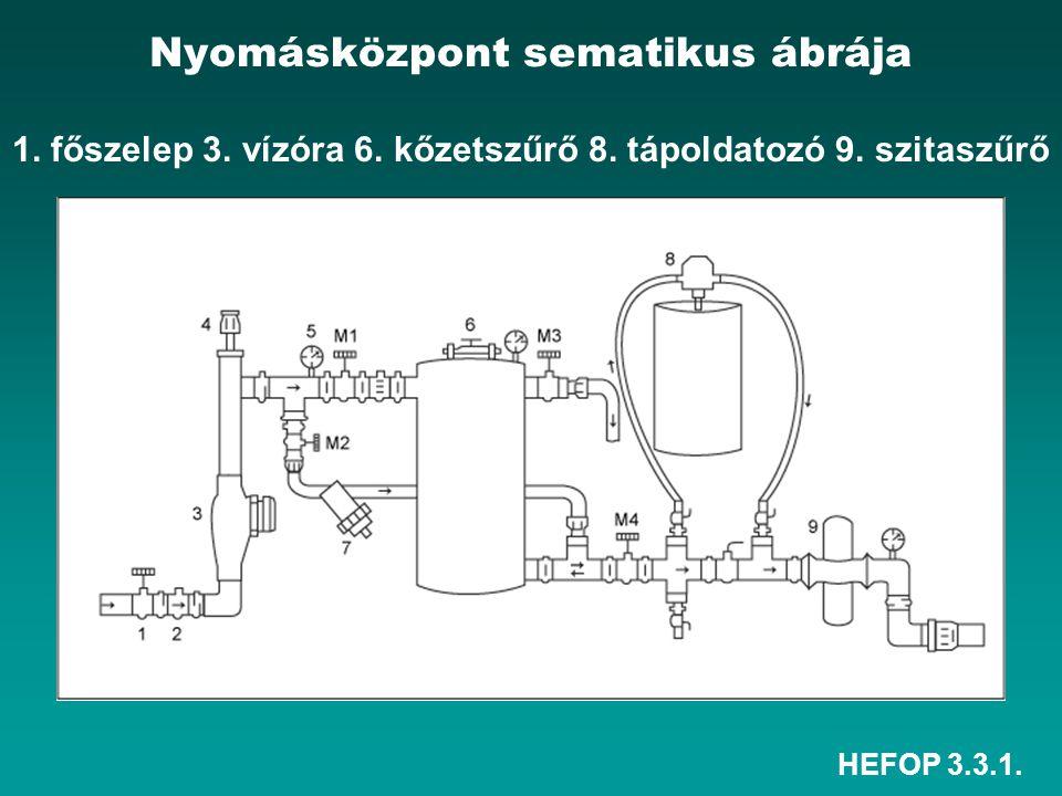 Nyomásközpont sematikus ábrája 1. főszelep 3. vízóra 6. kőzetszűrő 8