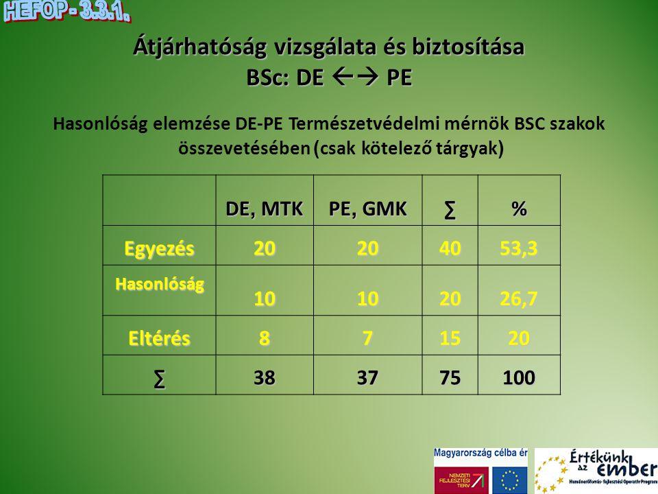 Átjárhatóság vizsgálata és biztosítása BSc: DE  PE