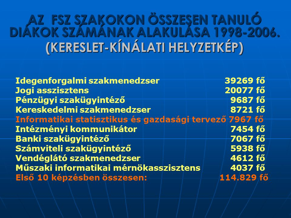 AZ FSZ SZAKOKON ÖSSZESEN TANULÓ DIÁKOK SZÁMÁNAK ALAKULÁSA 1998-2006.