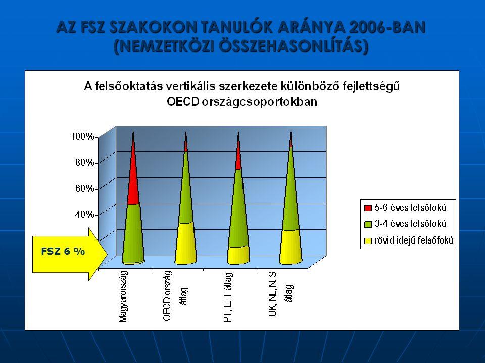 AZ FSZ SZAKOKON TANULÓK ARÁNYA 2006-BAN (NEMZETKÖZI ÖSSZEHASONLÍTÁS)