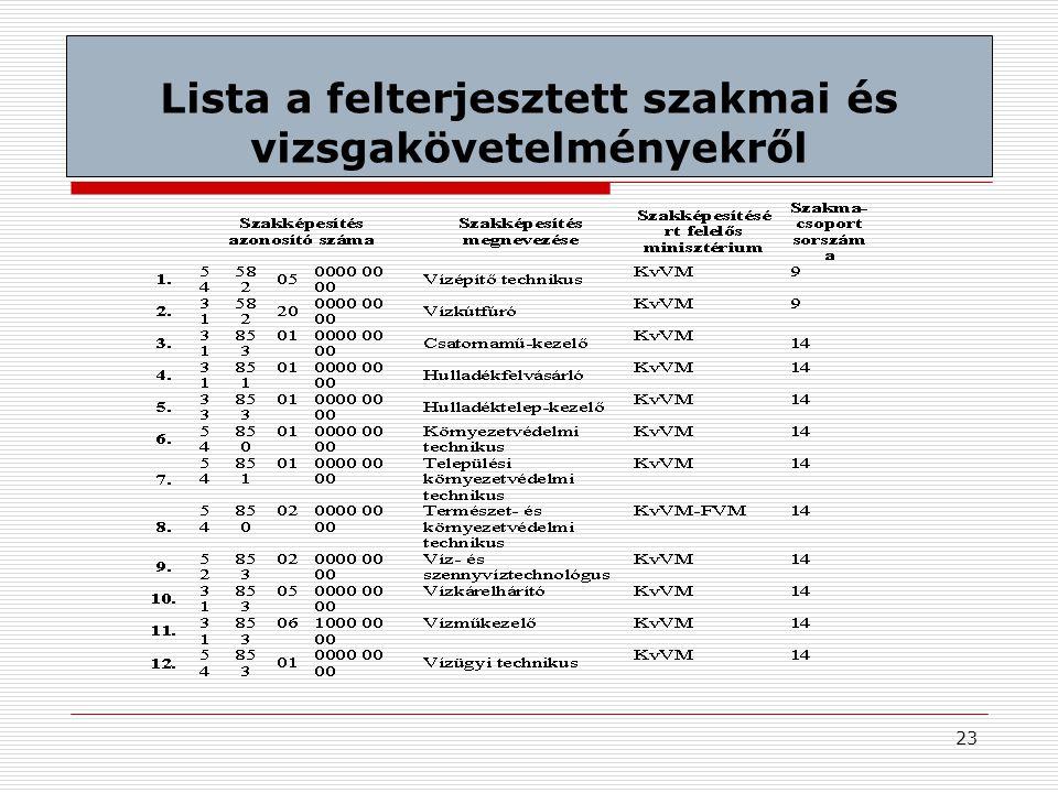 Lista a felterjesztett szakmai és vizsgakövetelményekről