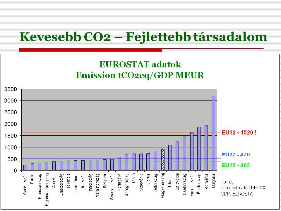 Kevesebb CO2 – Fejlettebb társadalom
