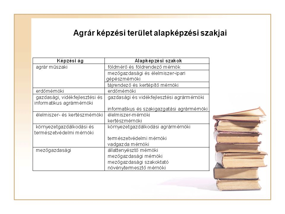 Agrár képzési terület alapképzési szakjai