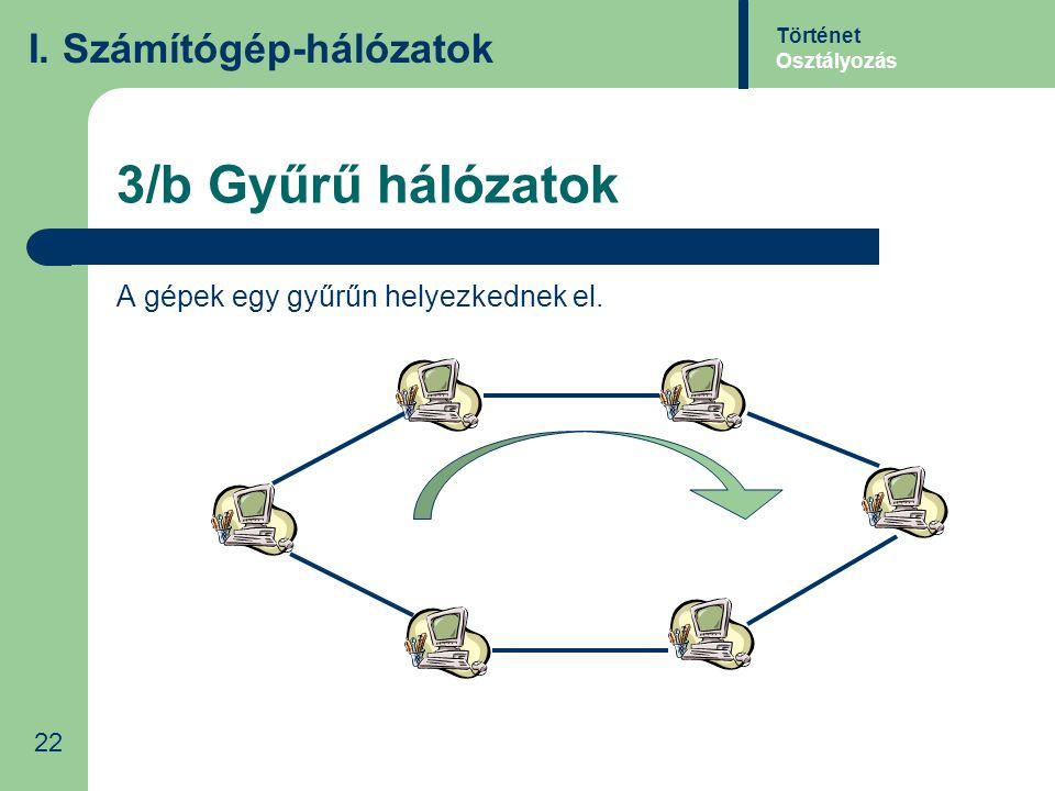 3/b Gyűrű hálózatok I. Számítógép-hálózatok