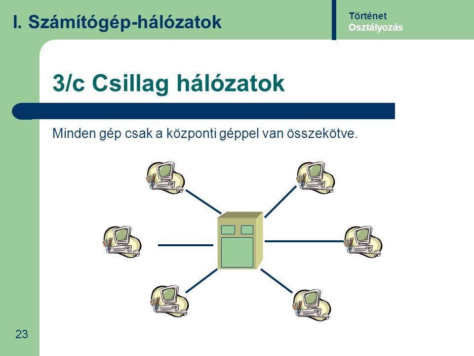 3/c Csillag hálózatok I. Számítógép-hálózatok