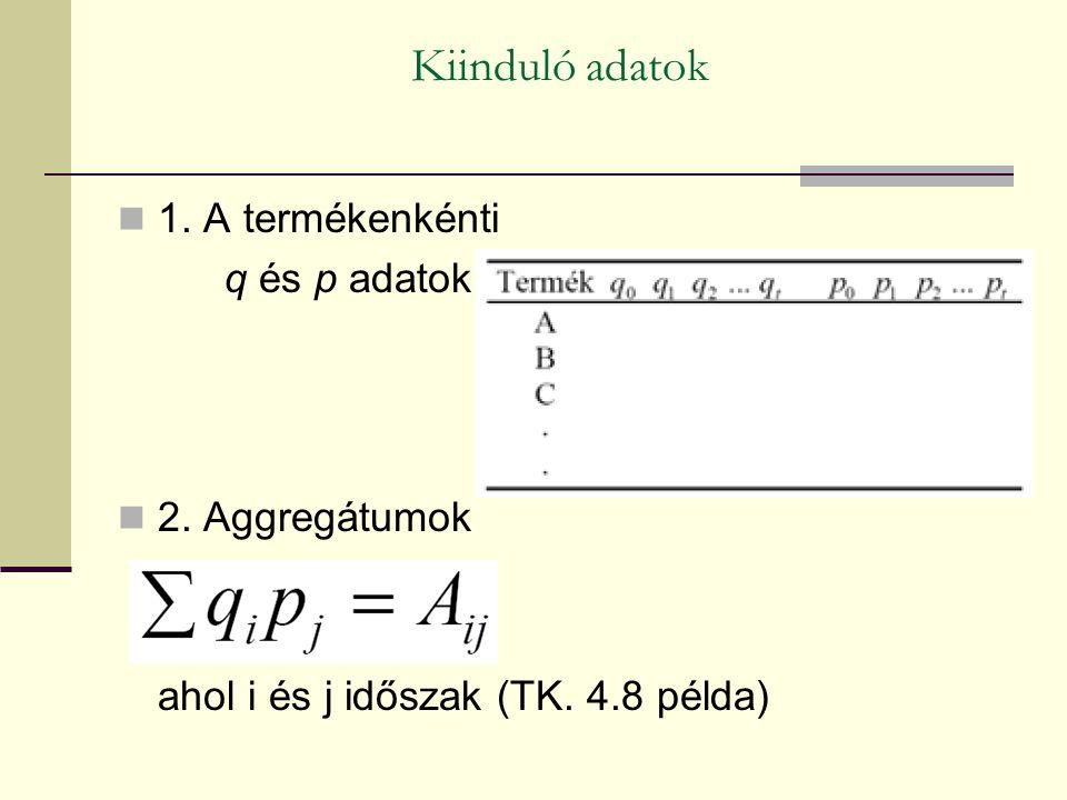 Kiinduló adatok 1. A termékenkénti q és p adatok 2. Aggregátumok
