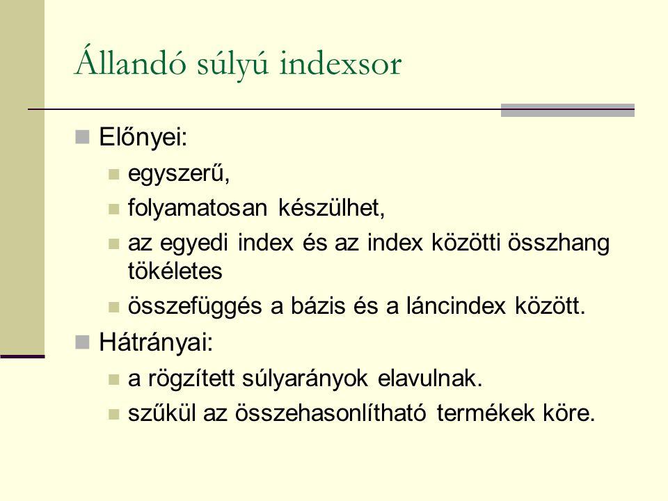 Állandó súlyú indexsor