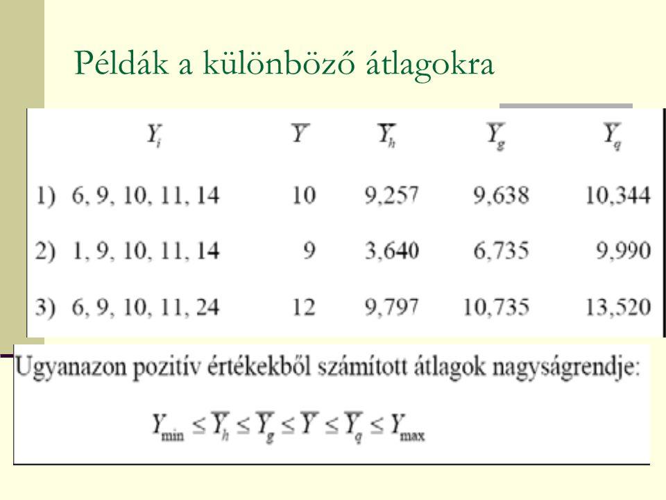 Példák a különböző átlagokra