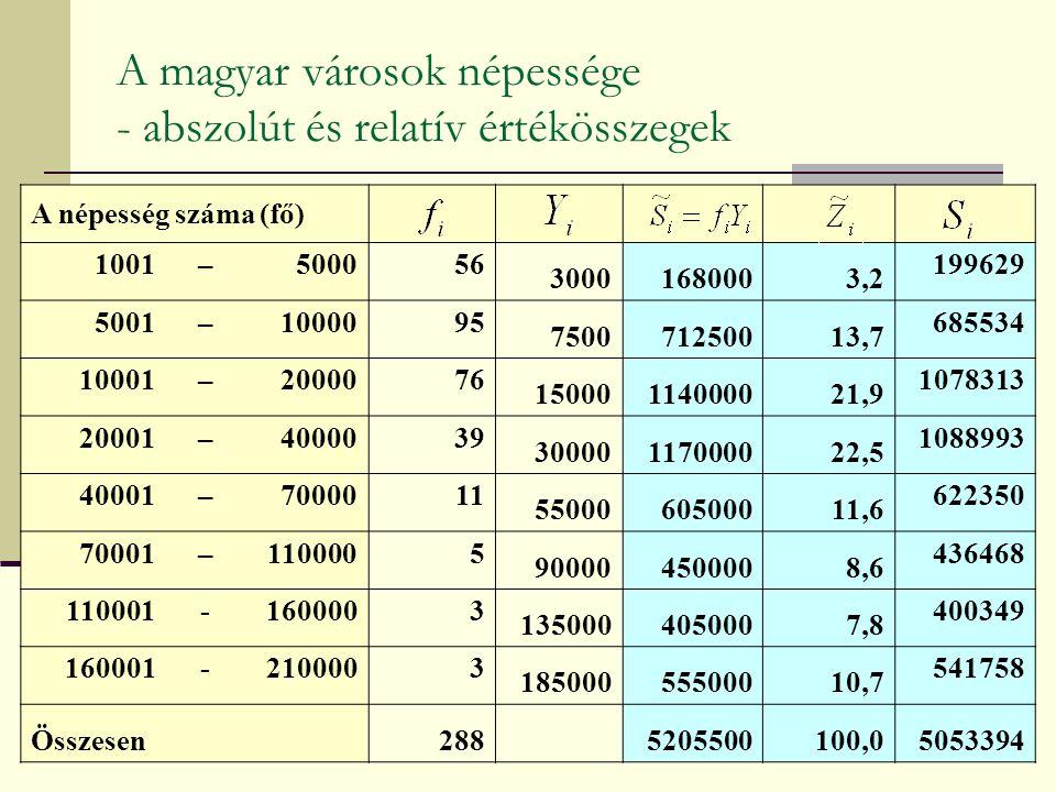 A magyar városok népessége - abszolút és relatív értékösszegek