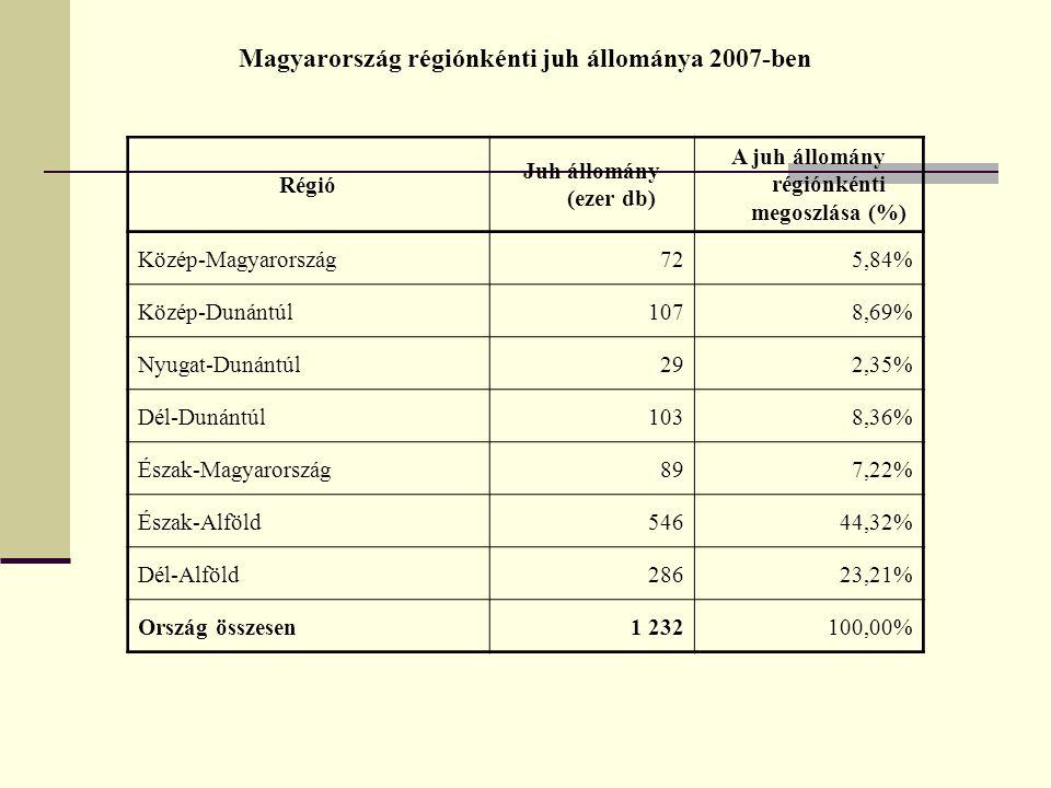 Magyarország régiónkénti juh állománya 2007-ben