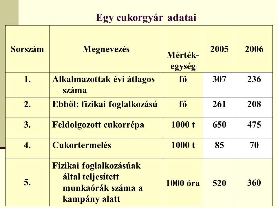 Egy cukorgyár adatai Sorszám Megnevezés Mérték- egység 2005 2006 1.