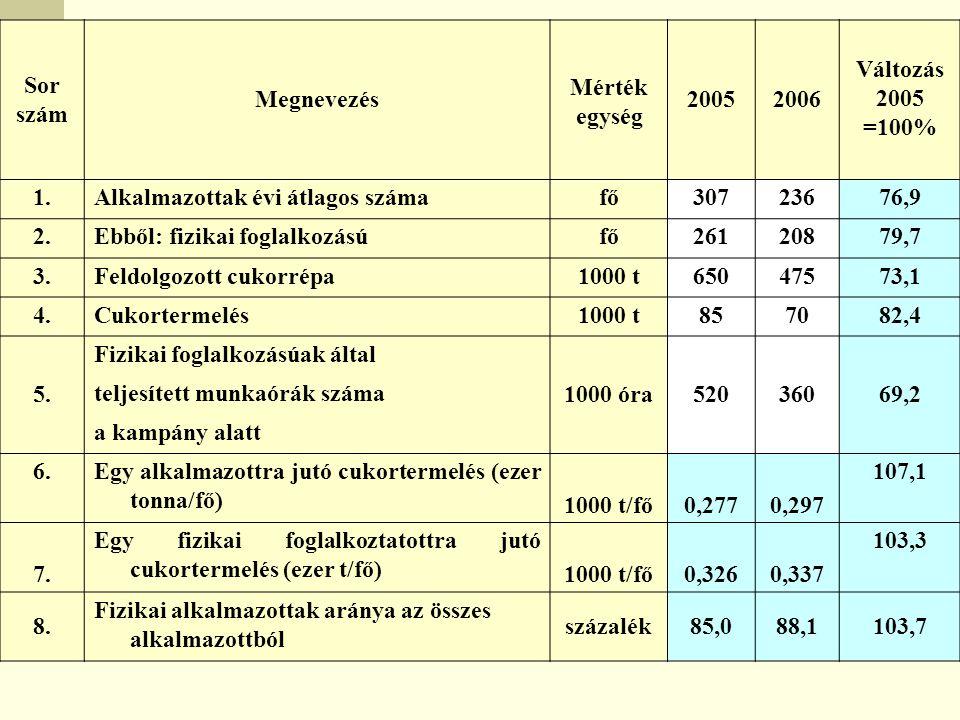Sor szám. Megnevezés. Mérték. egység. 2005. 2006. Változás. =100% 1. Alkalmazottak évi átlagos száma.
