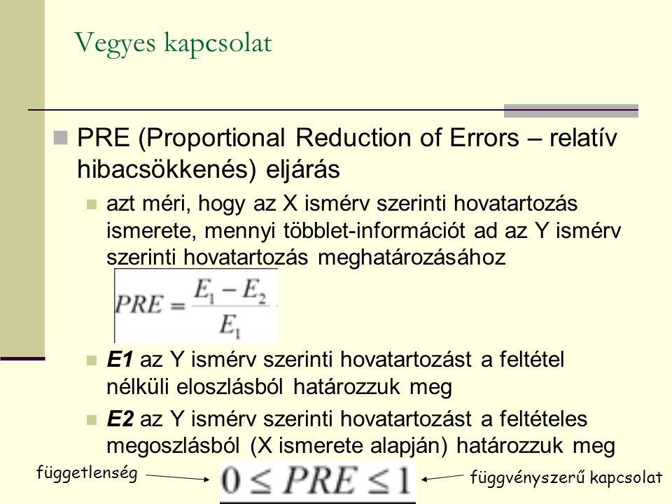 Vegyes kapcsolat PRE (Proportional Reduction of Errors – relatív hibacsökkenés) eljárás.