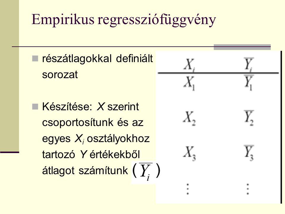 Empirikus regressziófüggvény