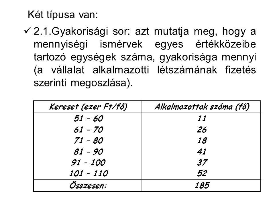 Alkalmazottak száma (fő)