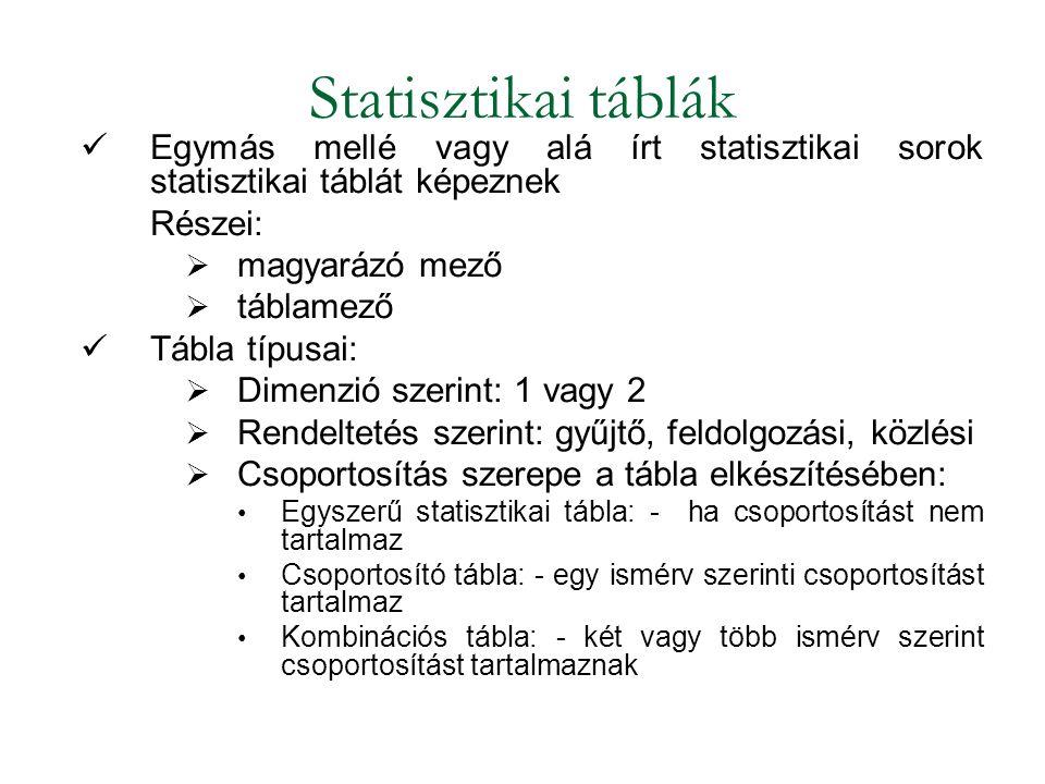 Statisztikai táblák Egymás mellé vagy alá írt statisztikai sorok statisztikai táblát képeznek. Részei: