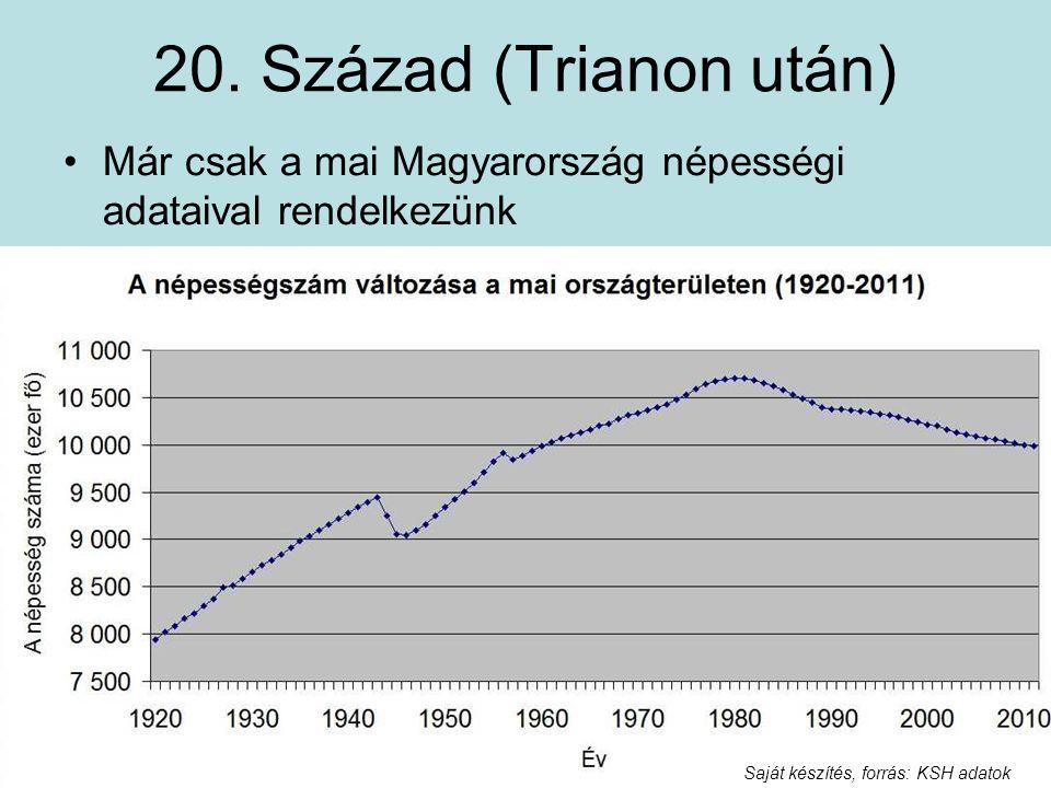 20. Század (Trianon után) Már csak a mai Magyarország népességi adataival rendelkezünk.