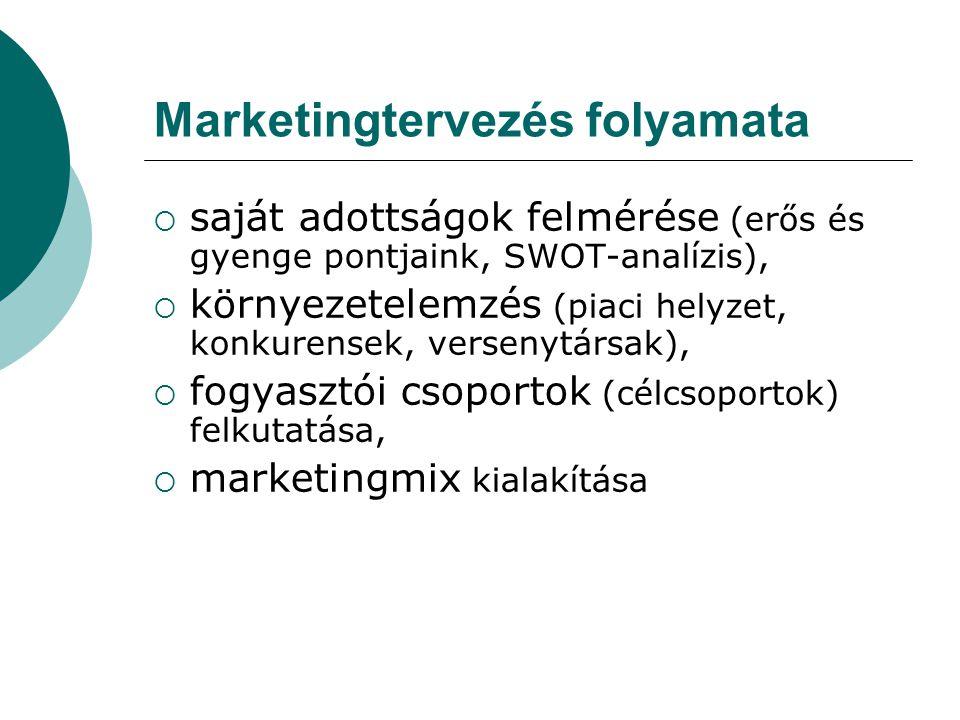 Marketingtervezés folyamata