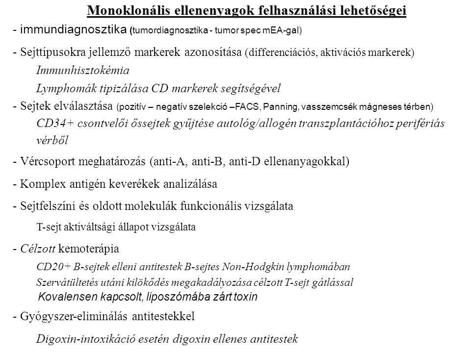 Monoklonális ellenenyagok felhasználási lehetőségei